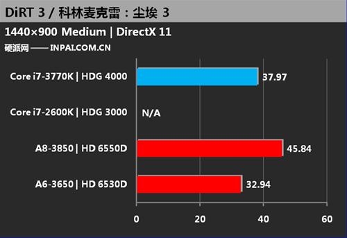 Integrated GPU: Intel HD 4000 Vs Radeon HD 6550D