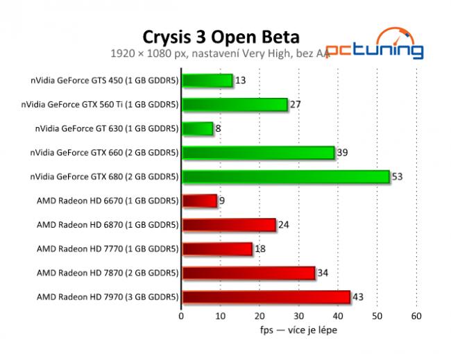 (Benchmarks)Crysis 3: HD 7970 v/s GTX680 & 3770K v/s FX-