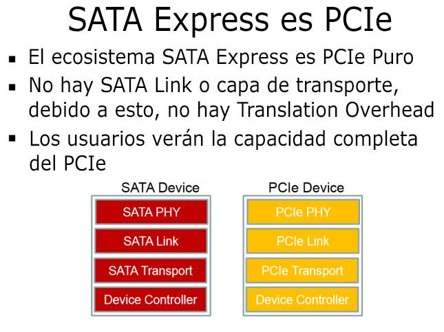 sata-express-pcie
