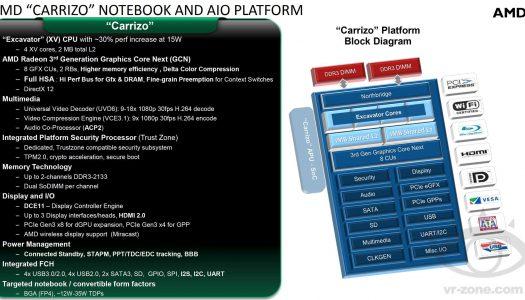 Se revelan detalles de los nuevos APU Carrizo; 30%+ de rendimiento en el nuevo SoC de AMD
