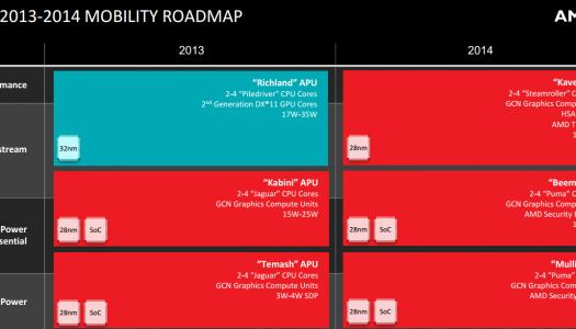 APU AMD Carrizo reemplazará a Kaveri, Beema y Mullins