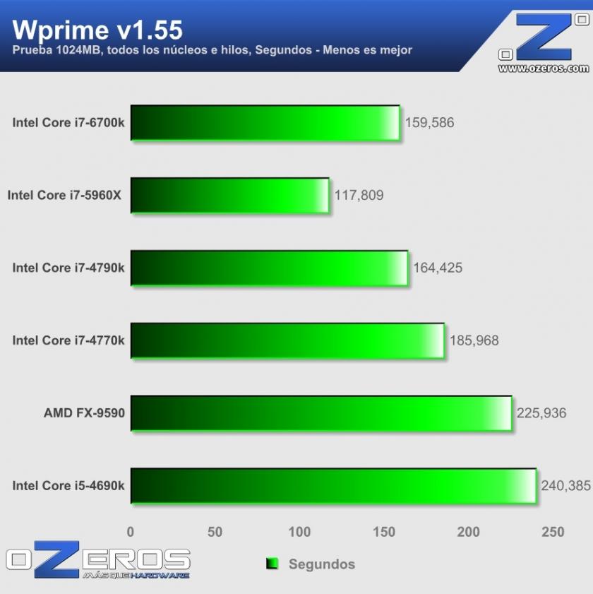 core i7-6700k - Wprime 1024