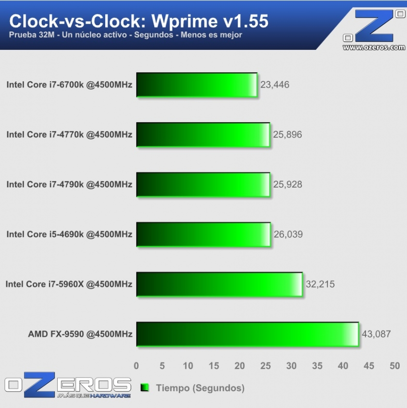 core i7-6700k - Wprime 4500MHz