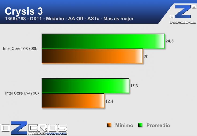 core i7-6700k - crysis 3