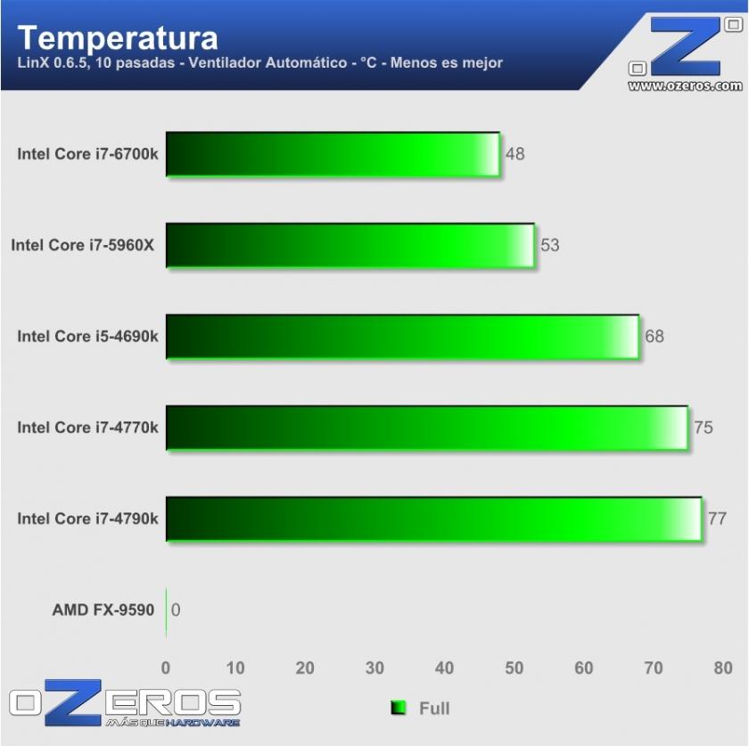 core i7-6700k - temperatura
