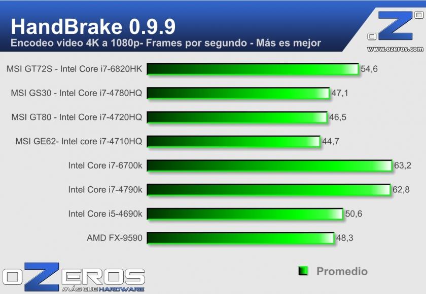 MSI GT72S 6QE Dominator Pro G - handbrake