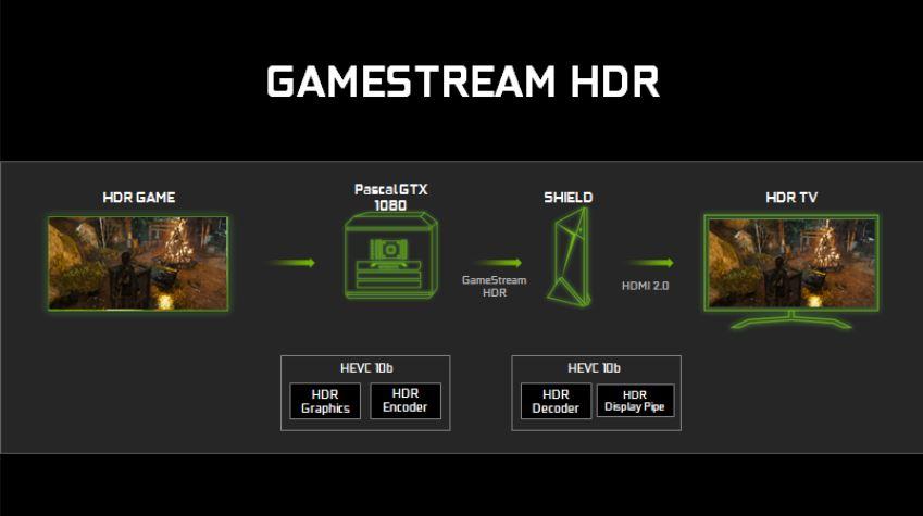NVIDIA-GTX1080-HDR-pascal-gamestream