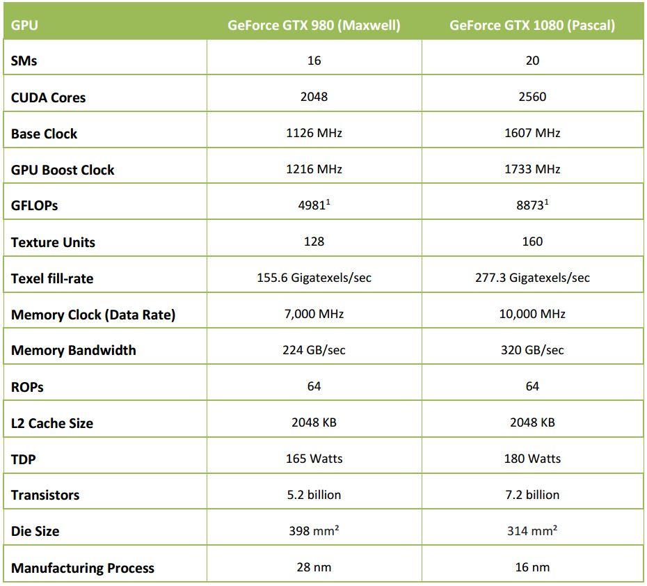 NVIDIA-GTX1080-comparativa