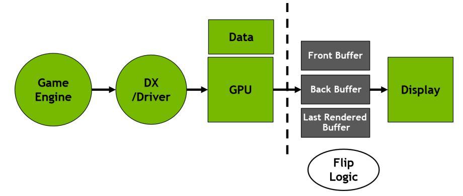 NVIDIA-GTX1080-fastsync4