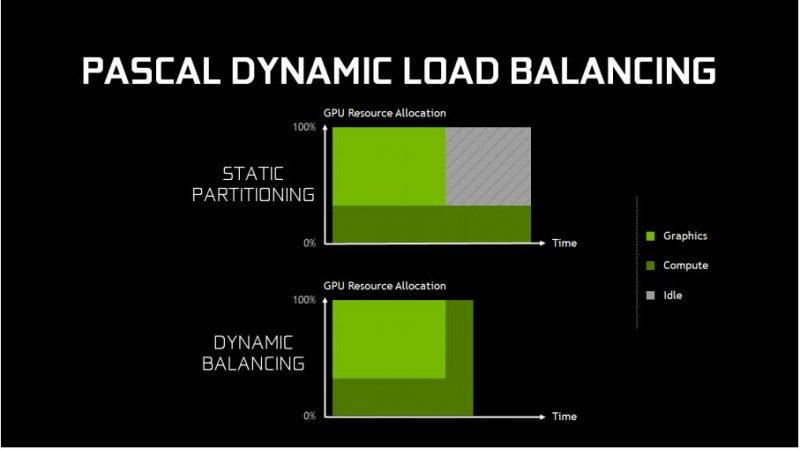 NVIDIA-GTX1080-loadbalancing