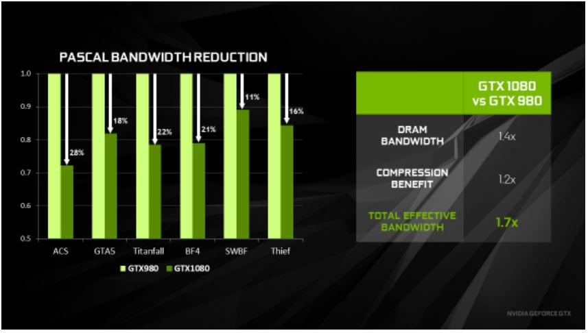 NVIDIA-GTX1080-mem-bandwidth