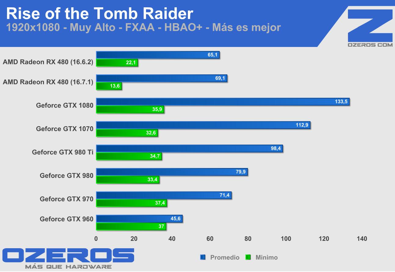 RX 480 tomb raider