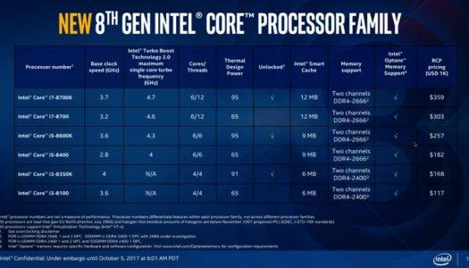 Debido a filtraciones, Intel anuncia de forma adelantada las especificaciones técnicas y precios de sus procesadores Coffee Lake